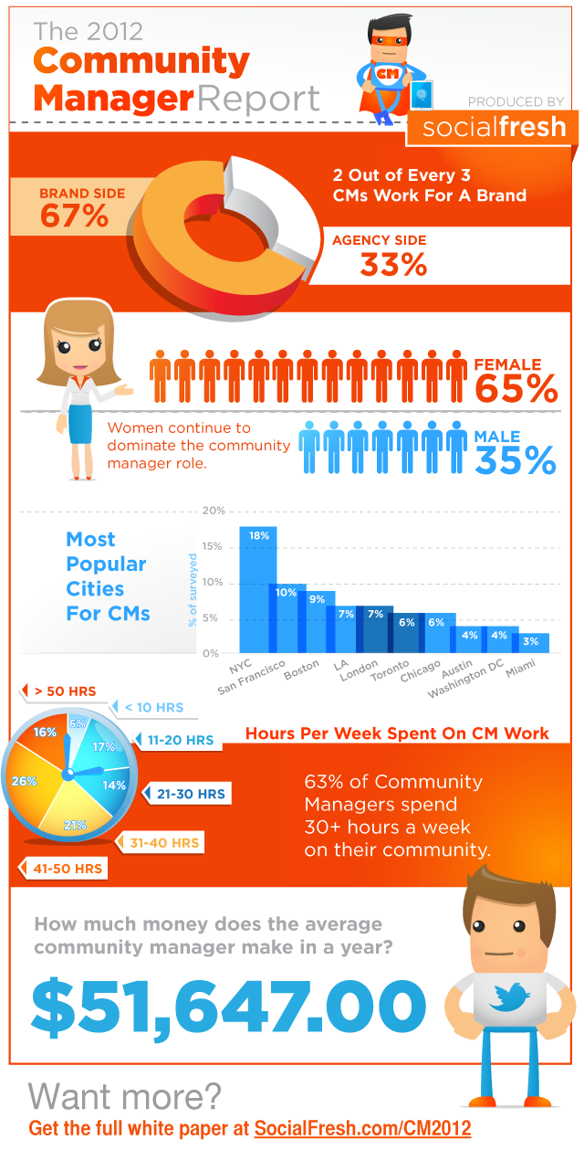Infográfico: The Community Manager Report 2012 (Social Fresh)