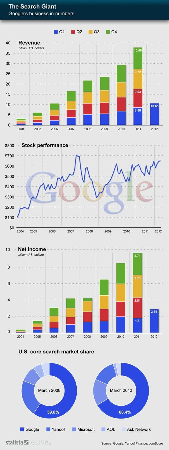 E o Google não para de crescer! [Infográfico]