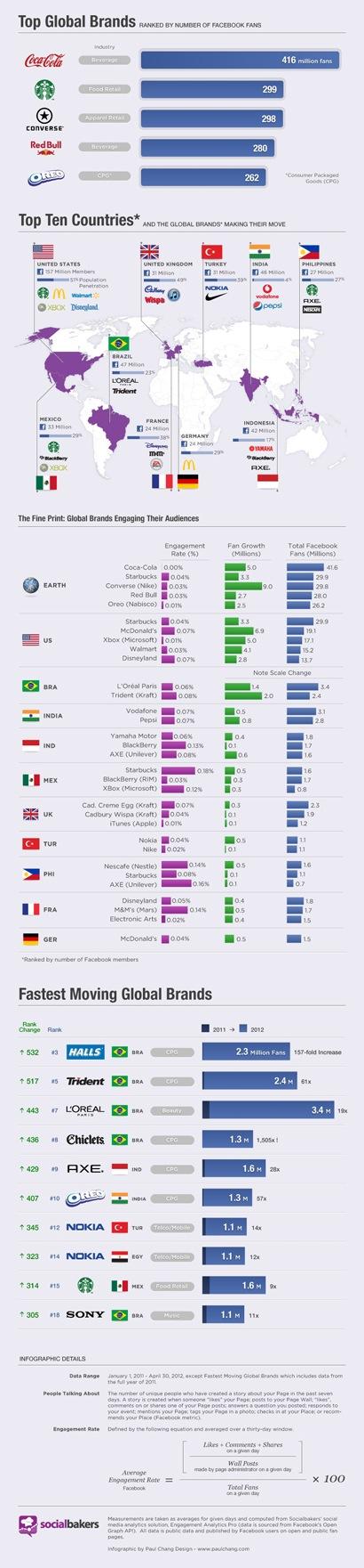 [Infográfico] Relatório com as 10 marcas que mais cresceram no Facebook no mundo.