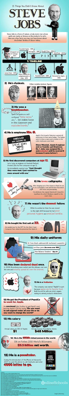 15 Fatos que você desconhecia sobre Steve Jobs! [Infográfico]