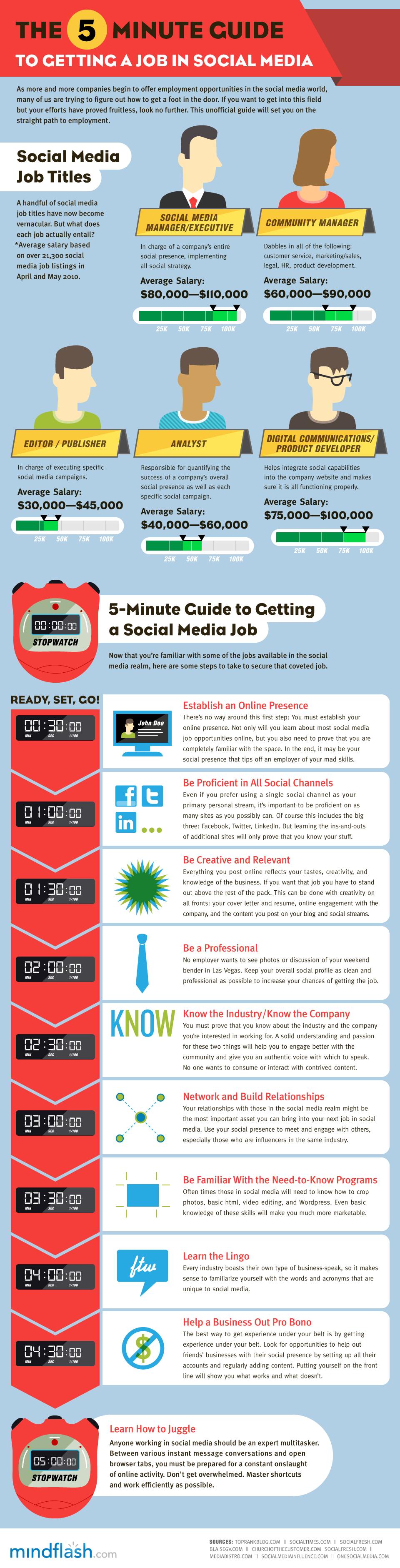 Infográfico: Como Conseguir Emprego em Social Media