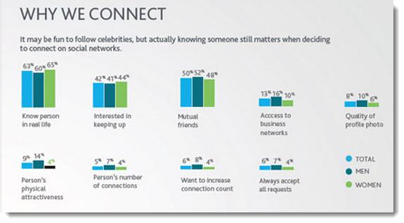 Razões para seguir outros usuários nas redes sociais