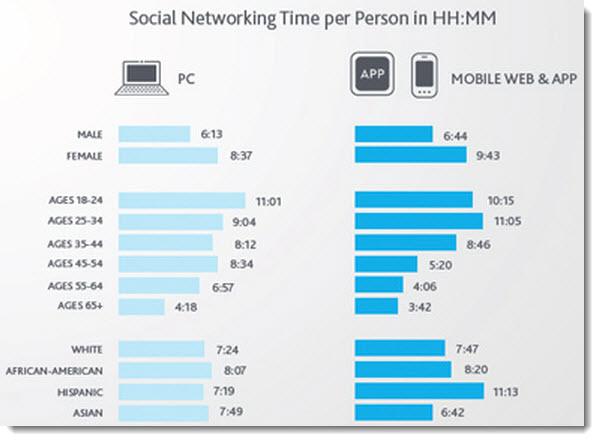 Tempo despendido nas redes sociais
