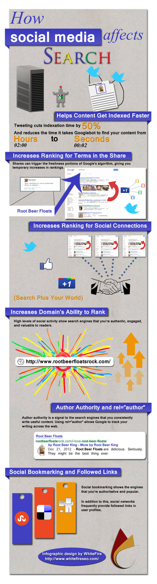 SEO Midias Sociais Infografico