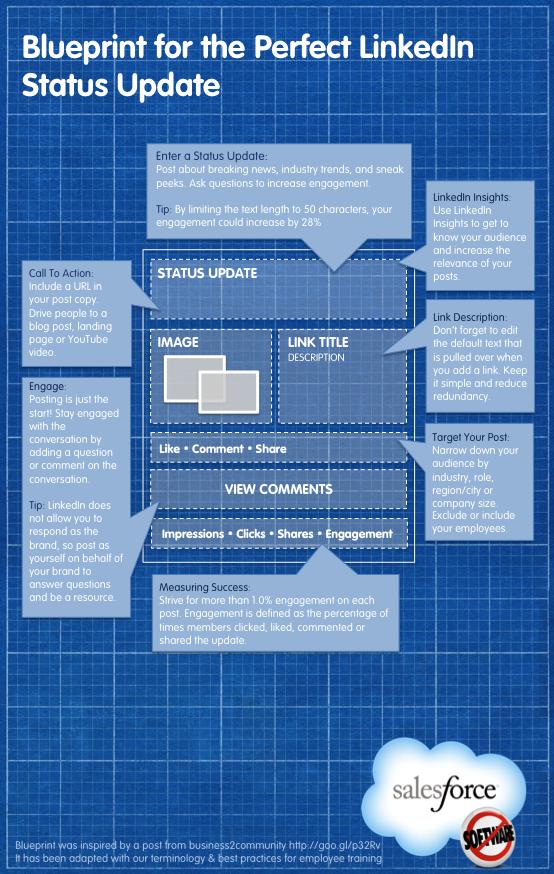 LinkedIn: anatomia do status update perfeito