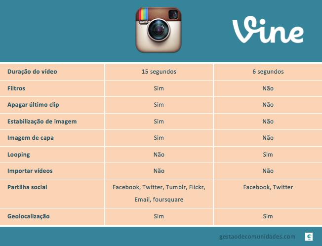 Diferenças entre Instagram e Vine
