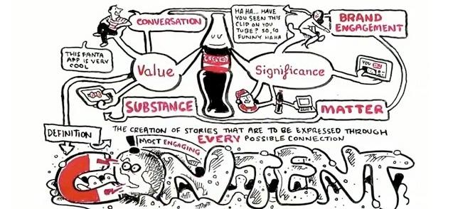 Marketing de Conteúdo: Aprenda com a Coca-Cola