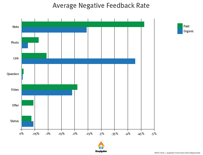 Facebook Marketing Feedback