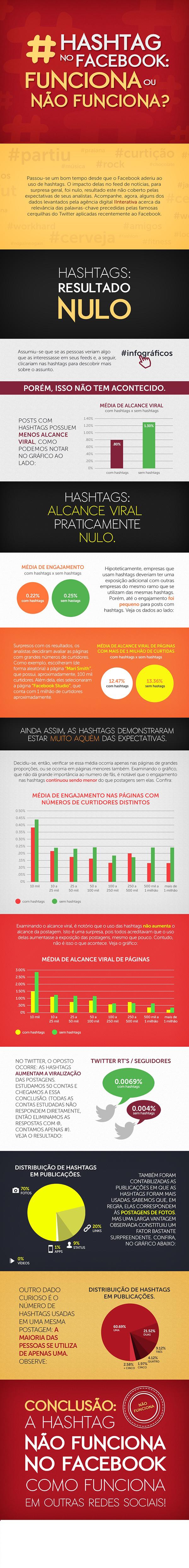 Infográfico Hashtags no Facebook