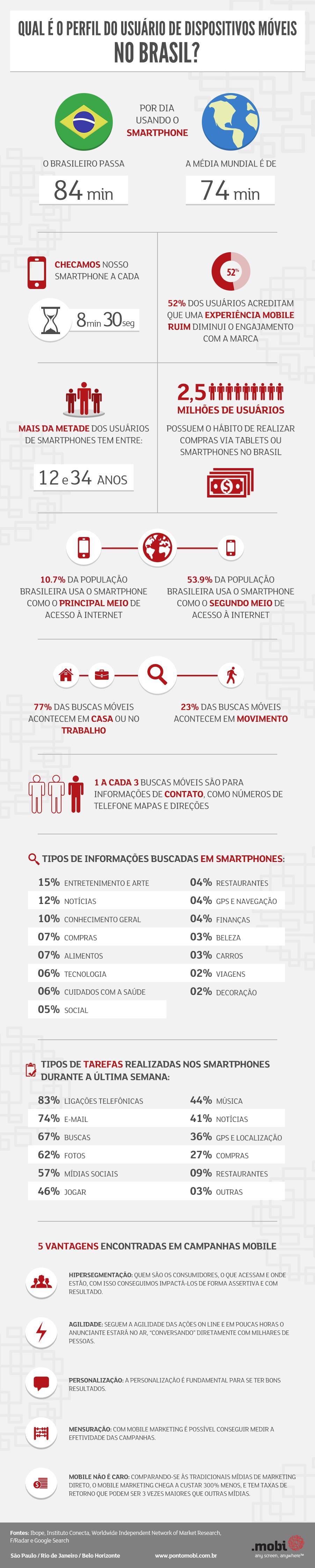 Usuários de dispositivos móveis