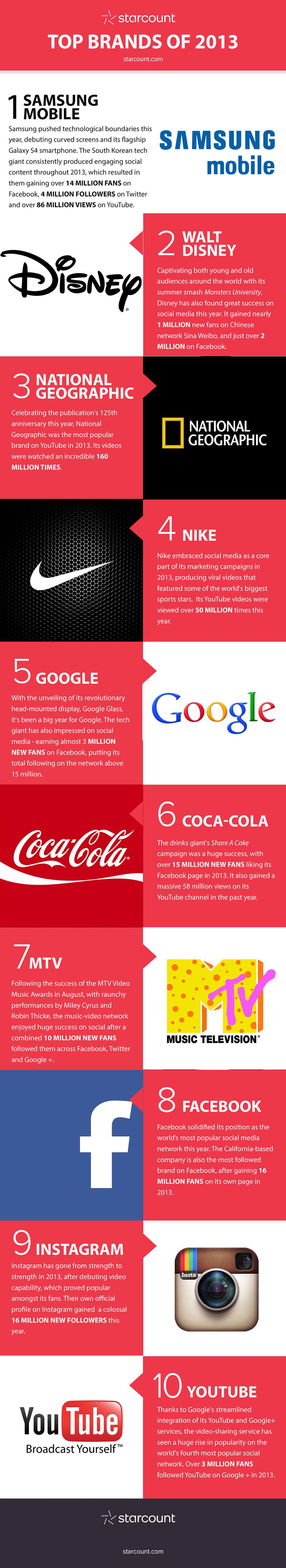 Melhores marcas nas mídias sociais 2013
