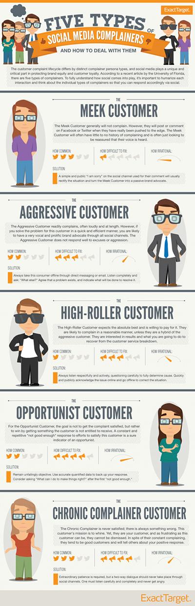 5 tipos de reclamantes nas redes sociais