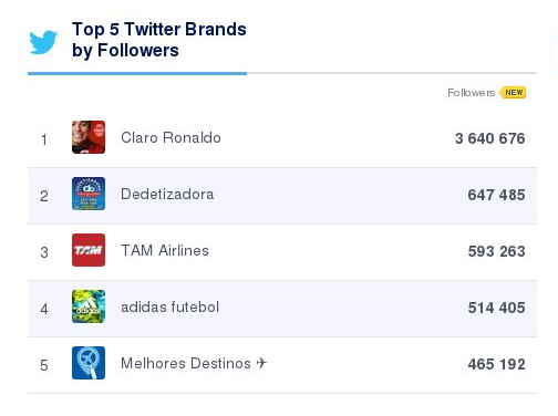 SocialBakers-relatorio-Twitter
