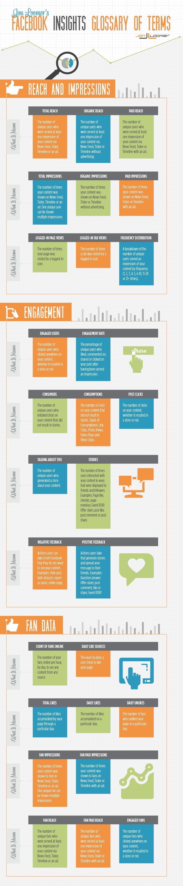 Infográfico Glossário de Facebook Insights
