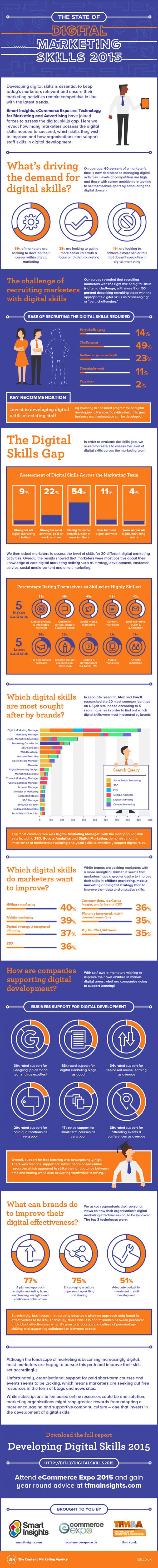 Competencias-Marketing-Digital-2015