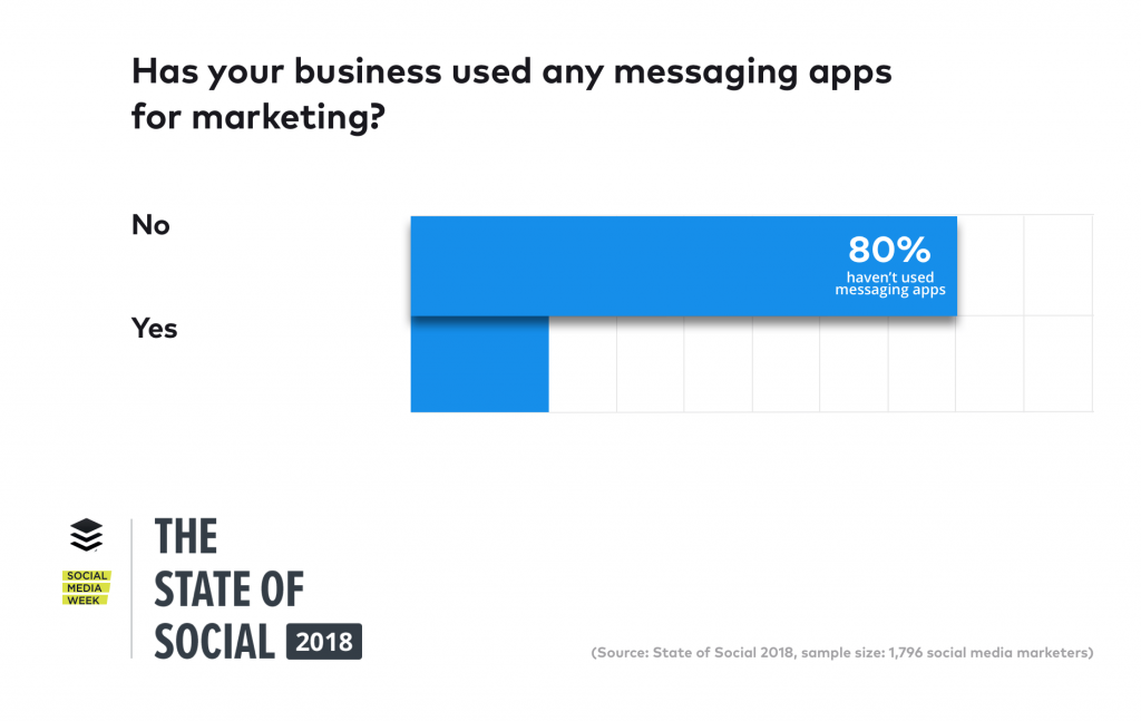 state-of-social-messaging-apps