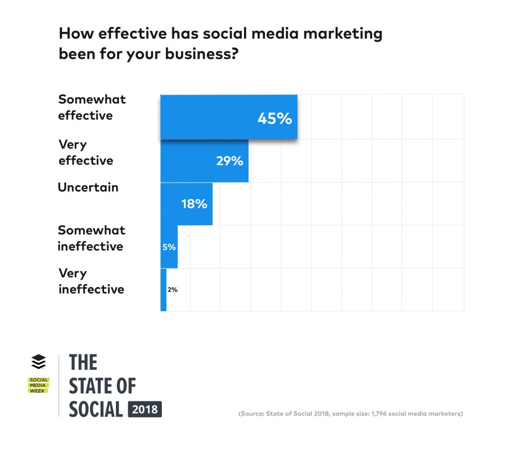 state-of-social-social-media-effectiveness