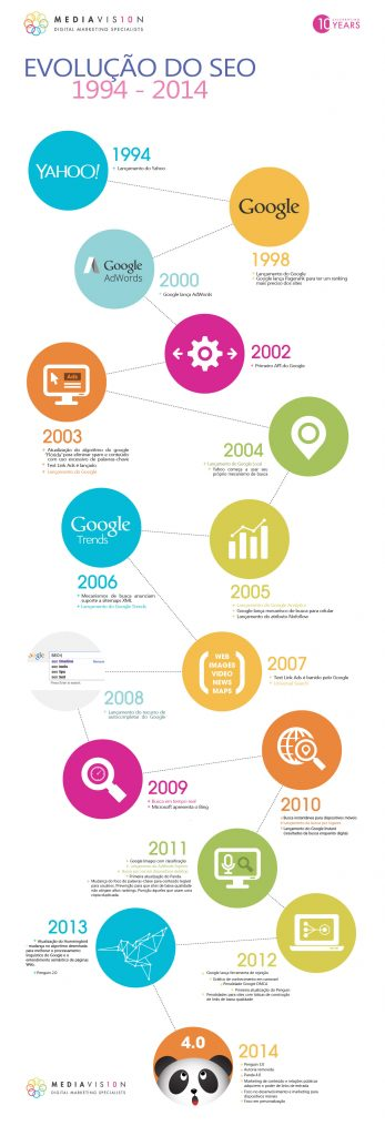 Evolução do SEO (Search Engine Optimization)