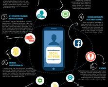 Infográfico: 9 Erros Cometidos pelas Empresas nas Mídias Sociais