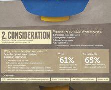 Como Medir o Sucesso do Marketing de Conteúdo