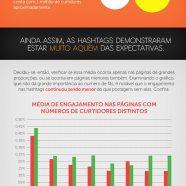 Infográfico analisa a eficiência das hashtags no Facebook e Twitter