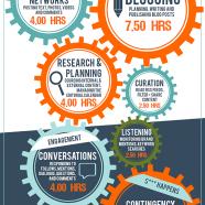 Infográfico: O Tempo Investido na Gestão de Mídias Sociais