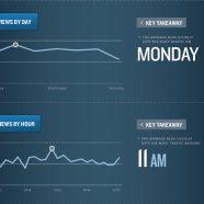 Blog da Marca: Qual a Melhor Frequência e Horário para Publicar