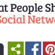 Infográfico: Qual o tipo de conteúdo mais compartilhado nas redes sociais