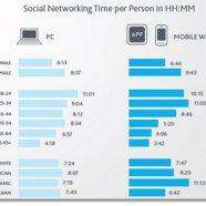 Redes Sociais: O Resumo do Ano de 2012